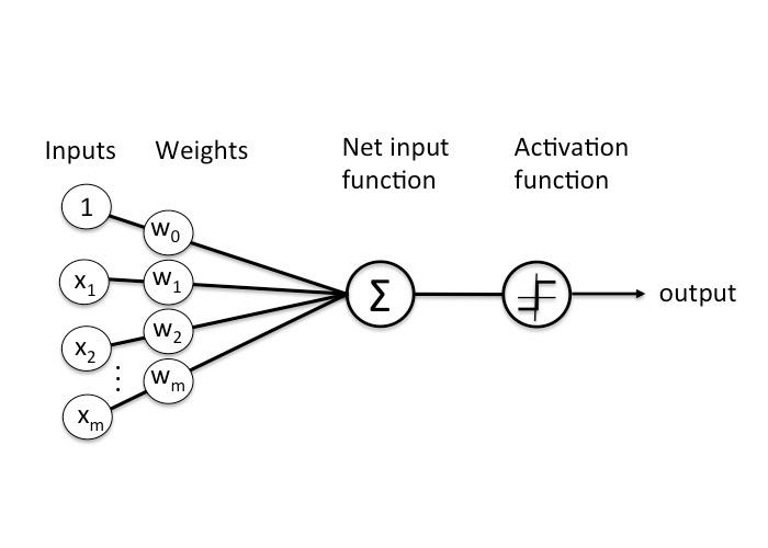اجزای شبکه عصبی / neural network components