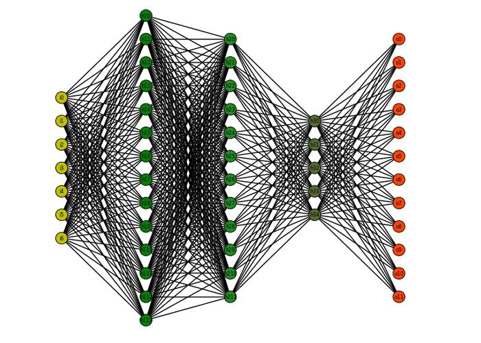 شبکه عصبی / neural network