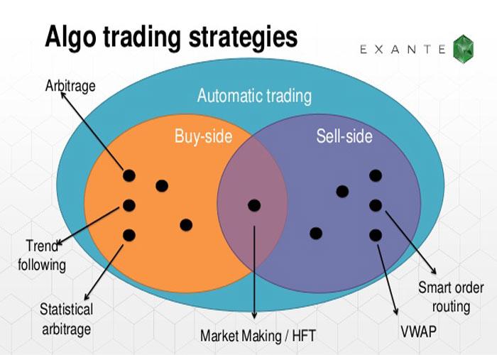 معاملات الگوریتمی - algorithmic strategies