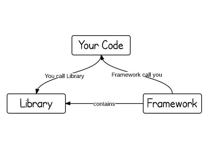 تفاوت کتابخانه و فریم ورک