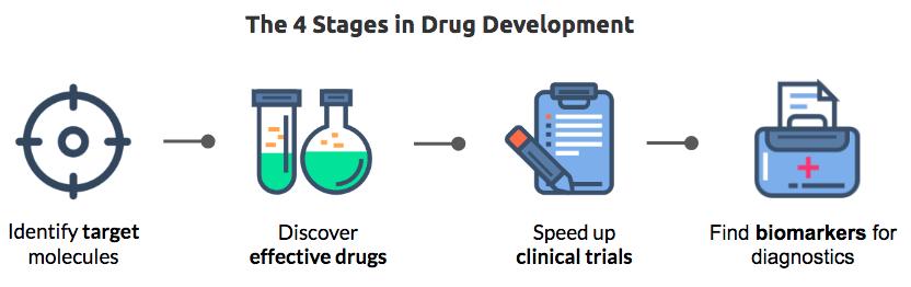 مراحل تولید دارو/Druge developement stages