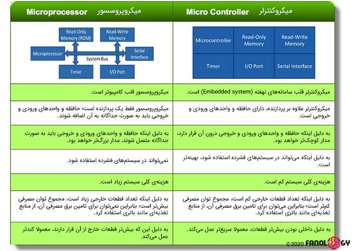 تفاوت میکروکنترلر و میکروپروسسور/microcontroller vs microprocessor