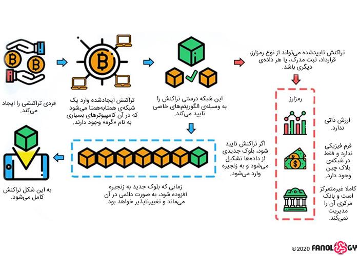 بلاک چین چگونه کار میکند / how blockchain works
