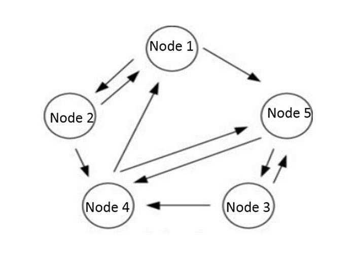 پروتکل شایعه / gossip protocol