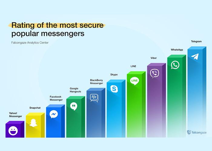 امنیت تلگرام / telegram security