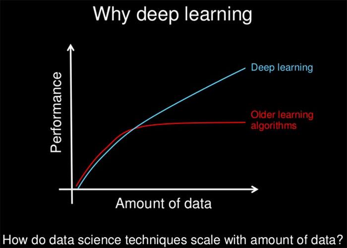 مزیت یادگیری عمیق / why deep learning?