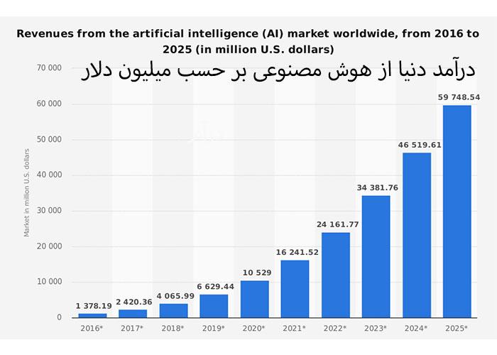درآمد هوش مصنوعی / AI revenue