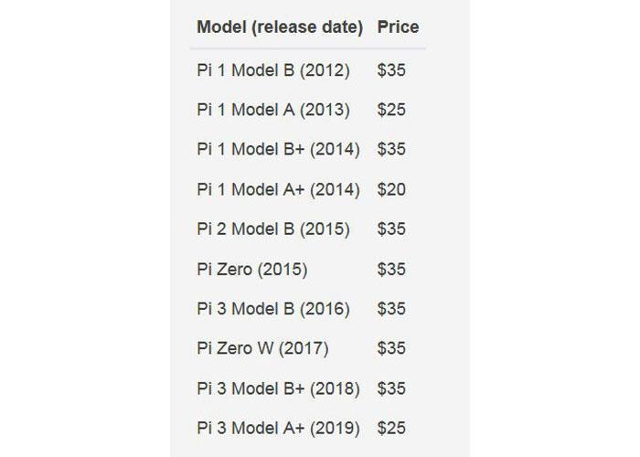 قیمت ها و مدل ها / Models & Prices