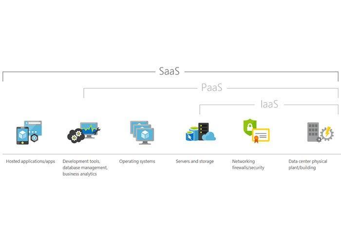نرم افزار به صورت سرویس/Software as a Service