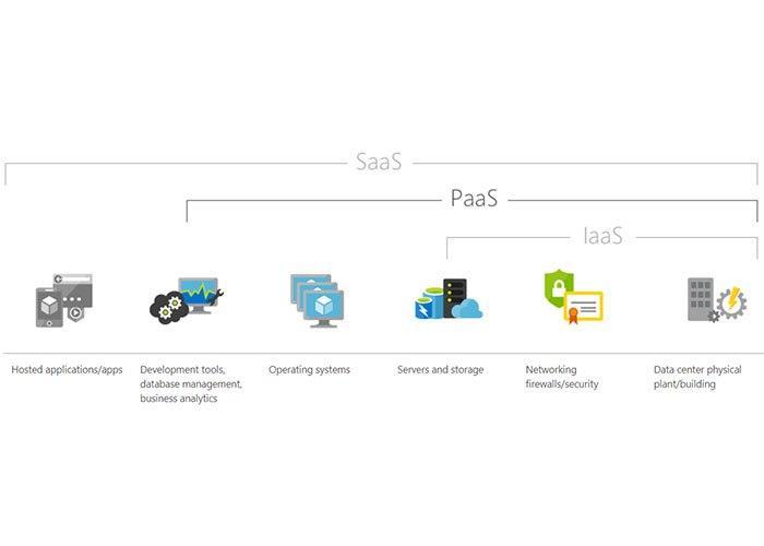 پلتفرم به صورت سرویس/Platform as a Service