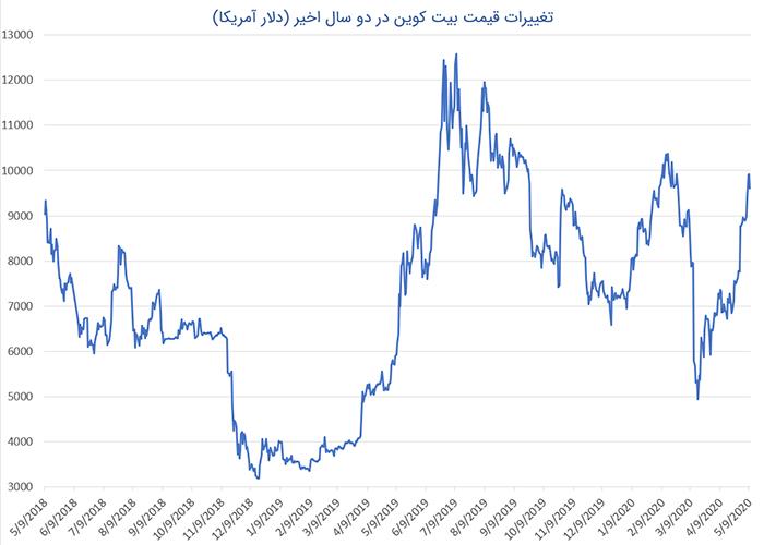 تغییر قیمت بیت کوین / bitcoin price changes