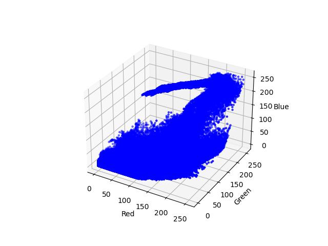 نمودار سه بعدی دادهها با استفاده از matplotlib
