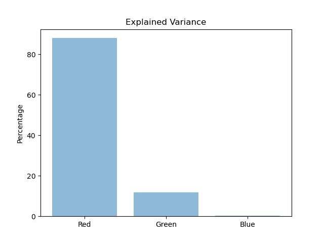 نمودار مقایسه واریانس داده ها در پردازش تصویر به روش PCA