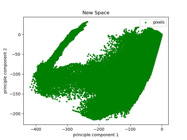 نمودار دو بعدی دادهها با استفاده از matplotlib
