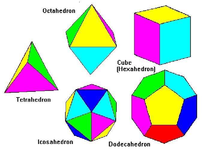 اجسام افلاطونی / Platonic Solids