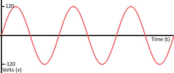 نمودار سیگنال آنالوگ - analog signal graph