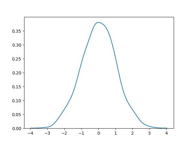 توزیع احتمال نرمال / normal distribution