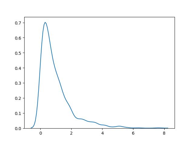 توزیع احتمال نمایی / exponential distribution