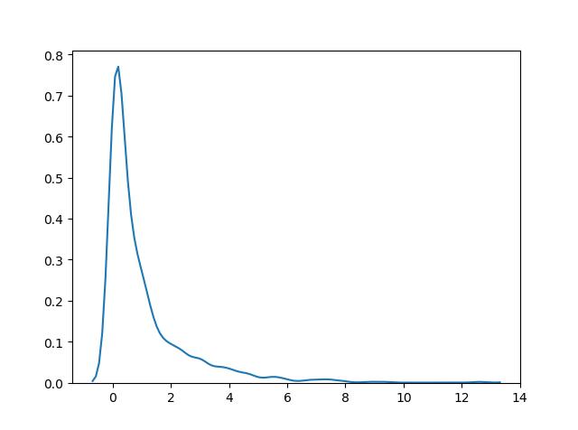توزیع احتمال کی دو / chi square distribution