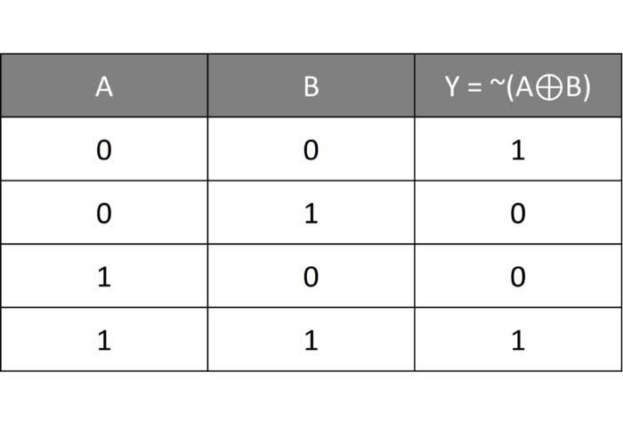 جدول درستی گیت XNOR