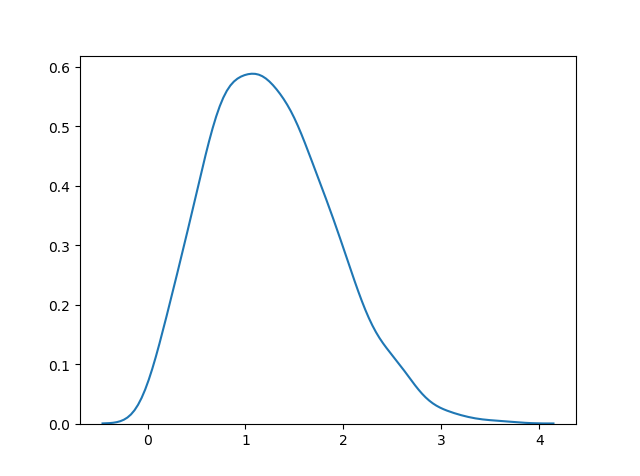 توزیع احتمال رایلی / rayleigh distribution