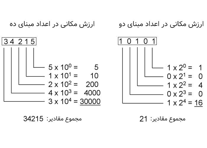 ارزش مکانی سیستم اعداد / Positional notation