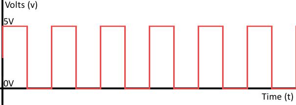 نمودار سیگنال دیجیتال - digital signal graph