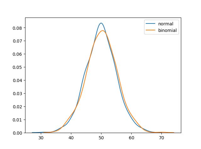توزیع های احتمال نرمال و دوجمله ای