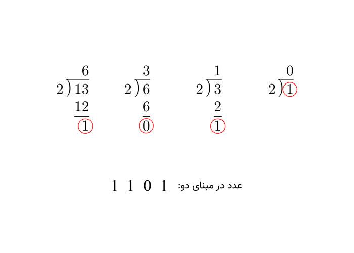 مراحل عملیات تقسیمهای متوالی برای تبدیل به مبنای 2