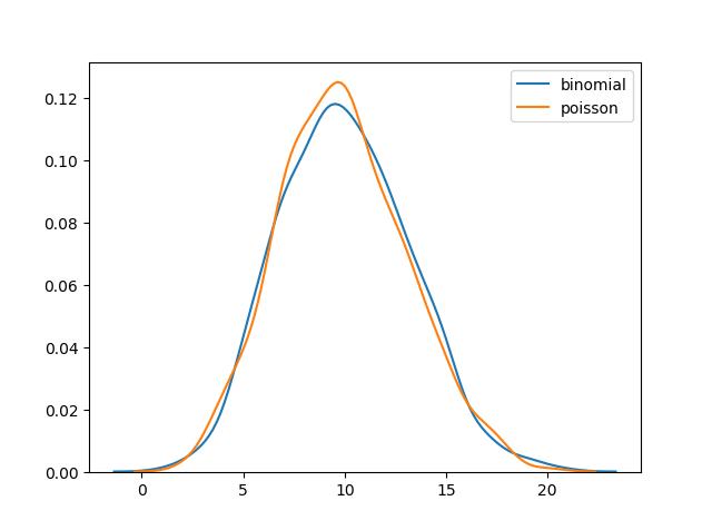 توزیع های احتمال پواسن و دوجمله ای