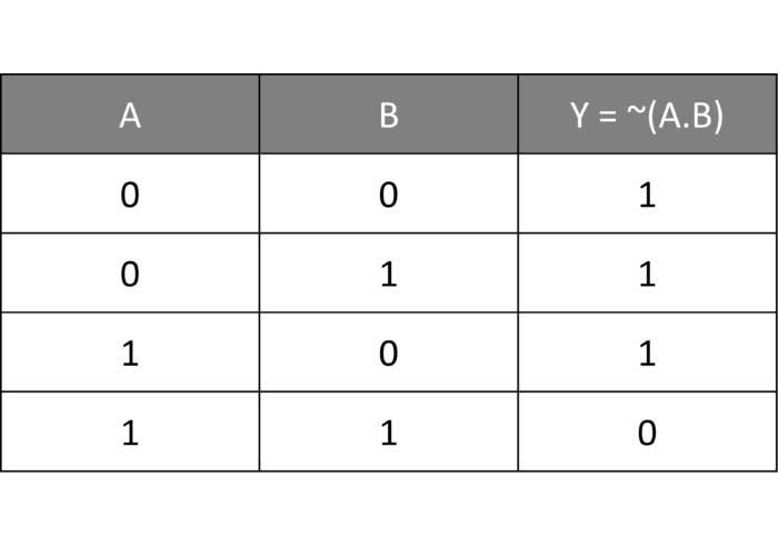 جدول درستی گیت NAND
