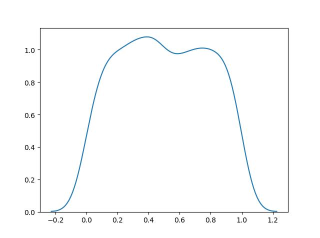 توزیع احتمال یکنواخت / normal distribution