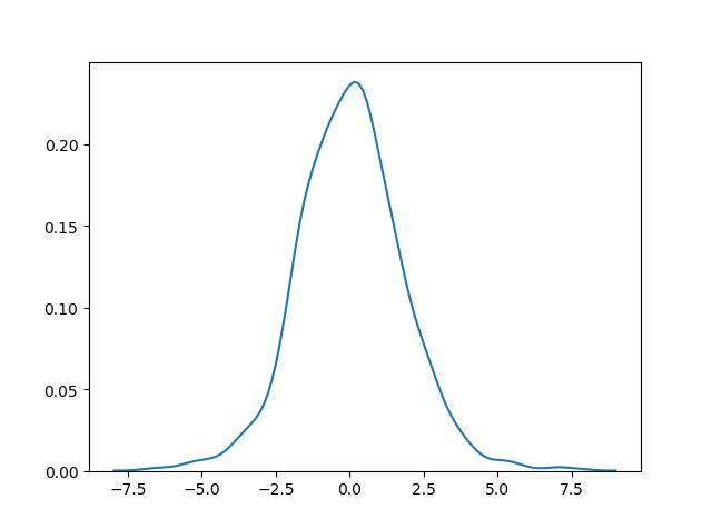 توزیع احتمال لجستیک / logistic distribution
