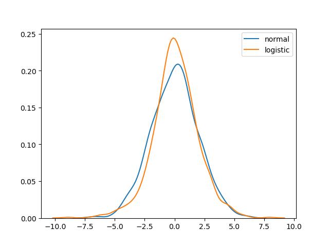 توزیع های احتمال نرمال و لجستیک
