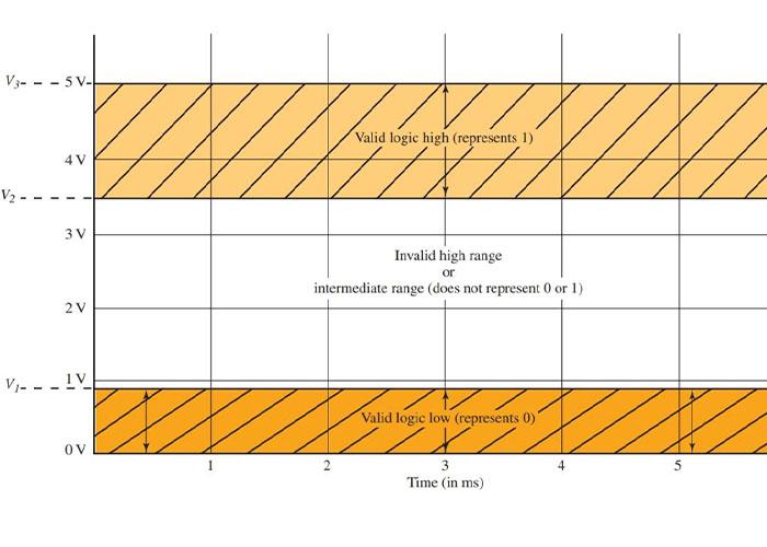 نمایش سطوح منطقی ولتاژ برای مدار باتغذیه ۵ ولت