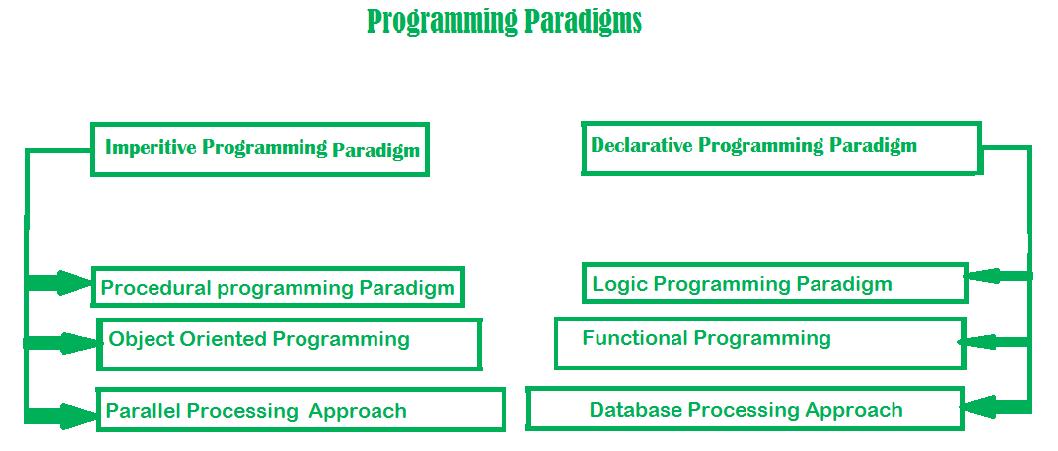 پارادایم های برنامه نویسی / programming paradigms