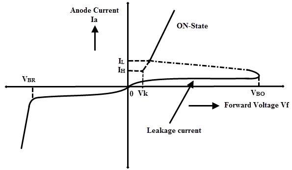 نمودار جریان بر حسب ولتاژ دیود شاکلی | schotckey diagram