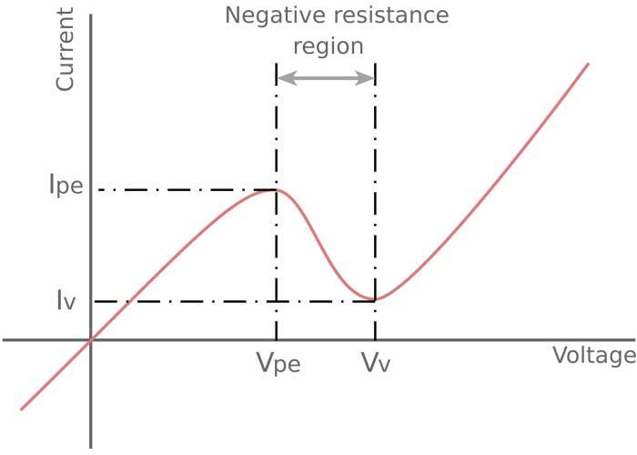 نمودار جریان بر حسب ولتاژ دیود تونلی | tunnel diode diagram