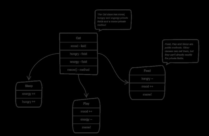اصل کپسوله سازی در برنامه نویسی شی گرا / encapsulation in OOP