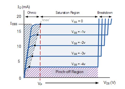 نمودار ترانزیستور JFET | diagram