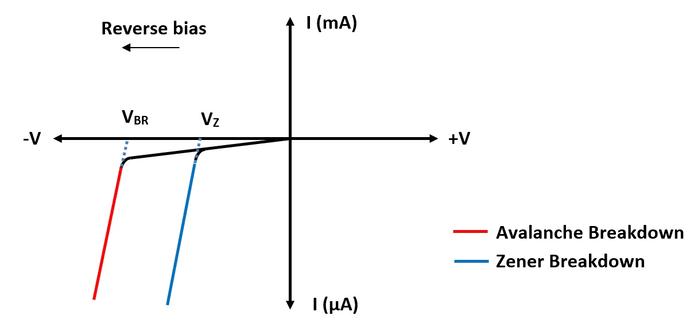 نمودار جریان بر حسب ولتاژ دیود بهمنی | Avalanche Diode diagram
