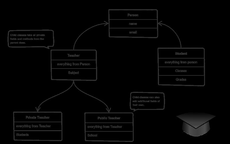 اصل وراثت در شی گرایی / inheritance in OOP