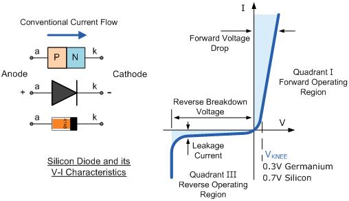 نمودار جریان بر حسب ولتاژ دیود | diode chart diagram