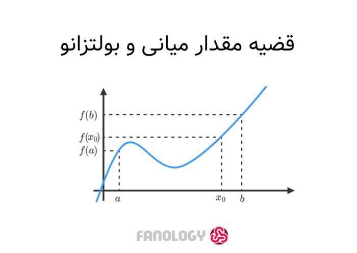 قضیه مقدار میانی / Intermediate Value Theorem