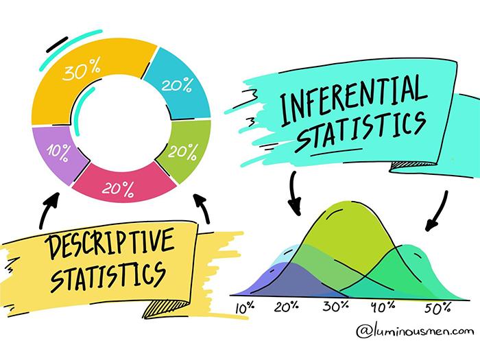 Descriptive and Inferential Statistics differences/تفاوت های آمار توصیفی و استنباطی