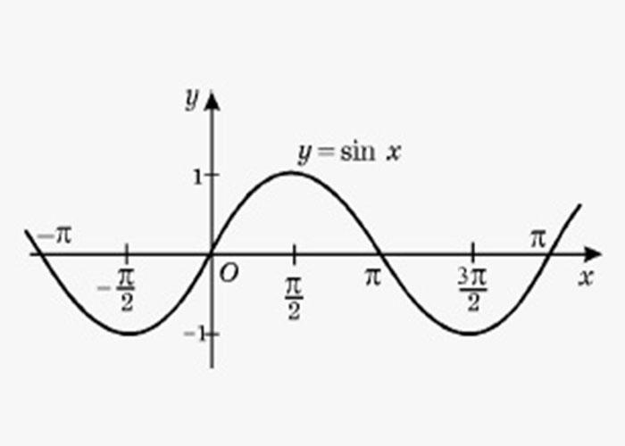 تقریبات خطی از کاربرد مشتق / linear estimation in derivatives