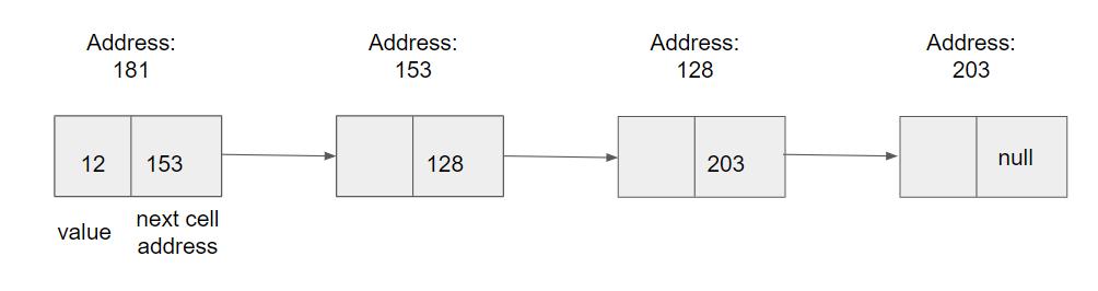 ساختمان داده لیست پیوندی / linked list data structure