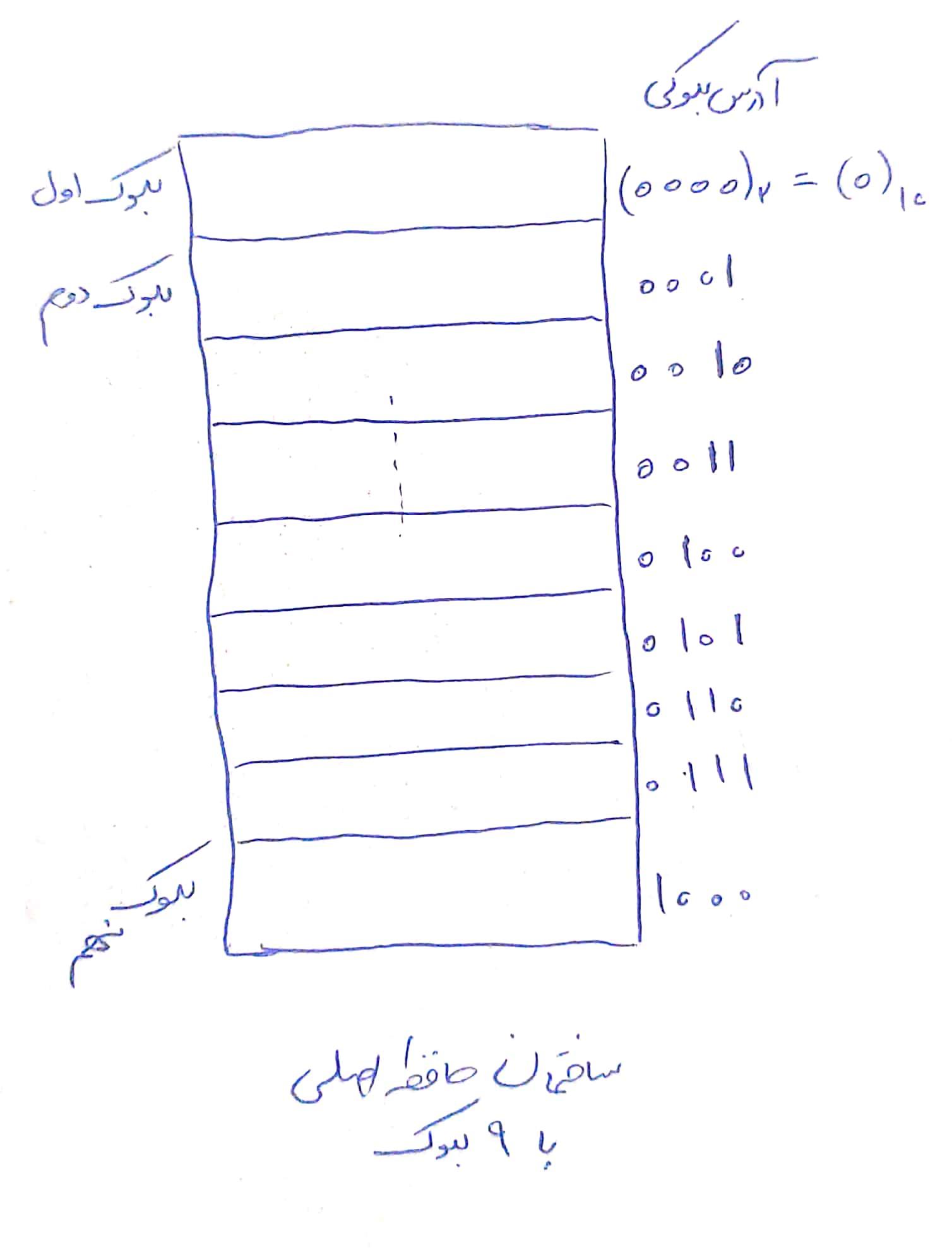 معماری حافظه اصلی / main memory architecture