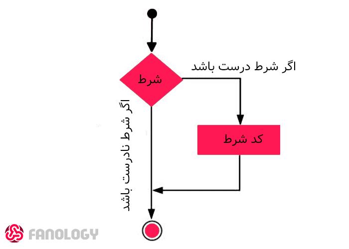 دیاگرام شرط در متلب / MATLAB conditions diagram