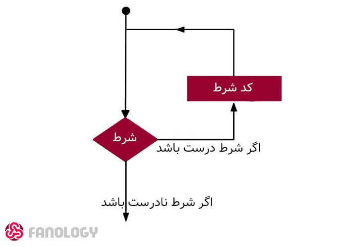 دیاگرام حلقه / loop diagram